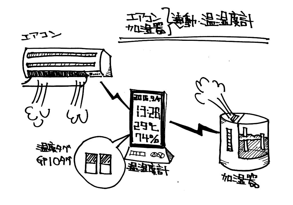 エアコン&加湿器ー連動温湿度計
